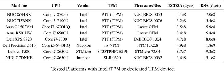 TPM-FAIL Vulnerabilities Threaten PC